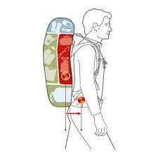 Как правильно укладывать рюкзак?
